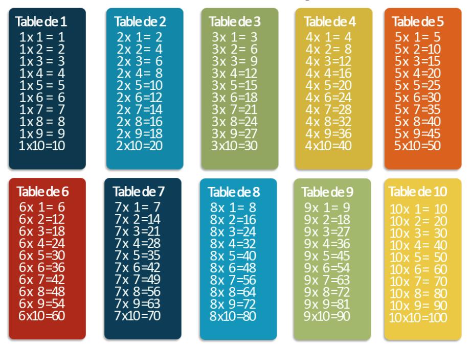 Des Jeux Sur Les Tables De Multiplication Laclasse Fr